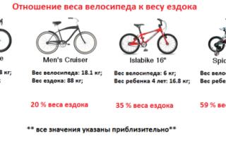 Сколько весит велосипед — всё о велоспорте